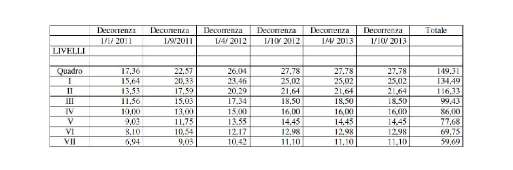 Ccnl terziario distribuzione e servizi 2015 for Ccnl terziario distribuzione e servizi