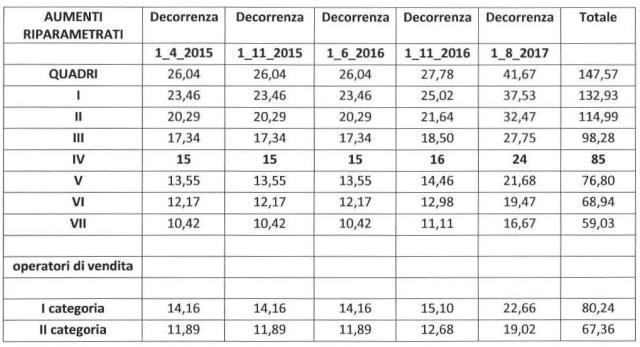 COMMERCIO RINNOVO CCNL – I NUOVI MINIMI RETRIBUTIVI DAL 01.04.2015